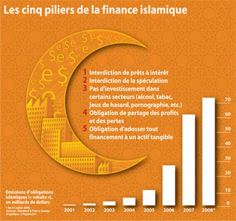 """Londres veut faire de la City le """"centre occidental"""" de la finance islamique"""