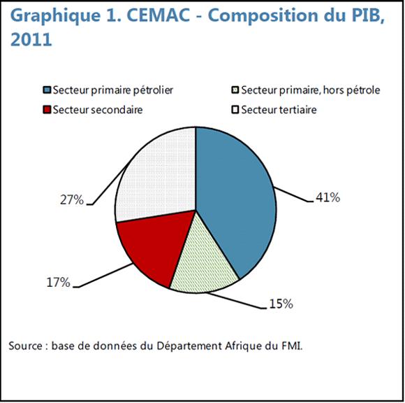 CEMAC : le FMI recommande de baisser le plafond d'endettement fixé à 70% du PIB