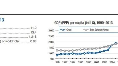 Économie :Le Tchad arrive 36e sur 37 dans le classement des pays Africains les plus performants
