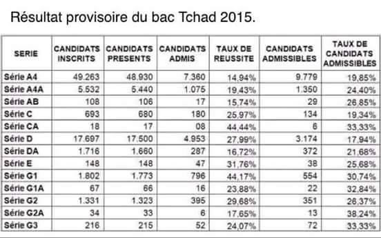 BAC 2015 Stats