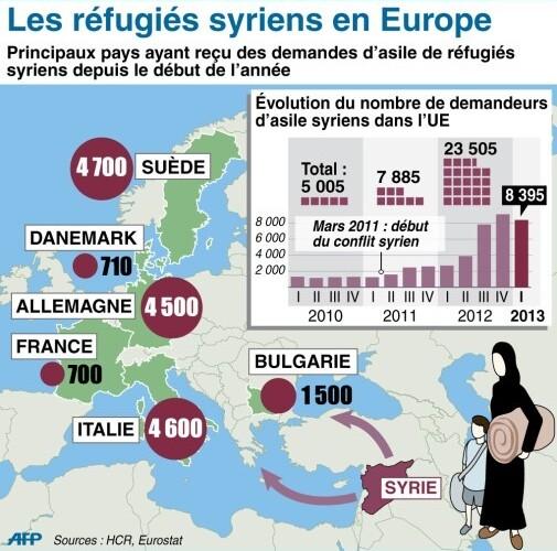 Chiffres et faits sur la crise des réfugiés en Europe