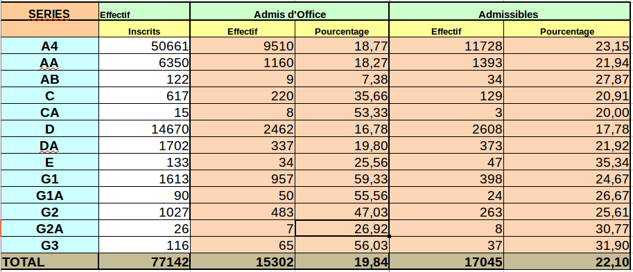 Résultats Bac 2016