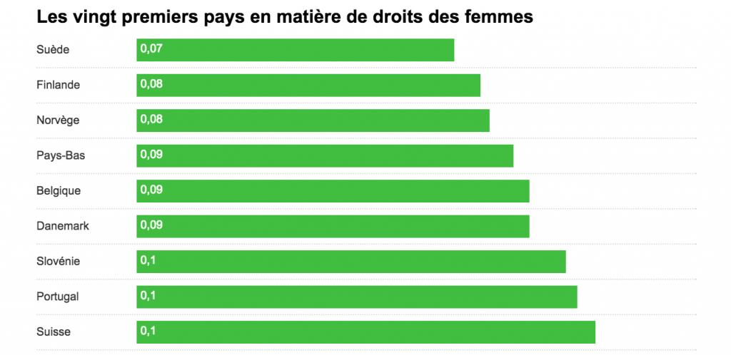 classement droits de fille meilleur