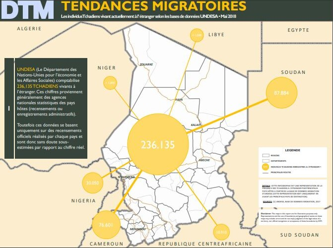 Comment la matrice de suivi des déplacements de l'OIM aide à mieux comprendre les migrations et les mobilités au Tchad