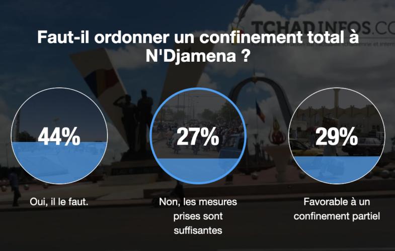 Coronavirus : 44 % des Tchadiens sondés approuvent le confinement total à N'Djamena