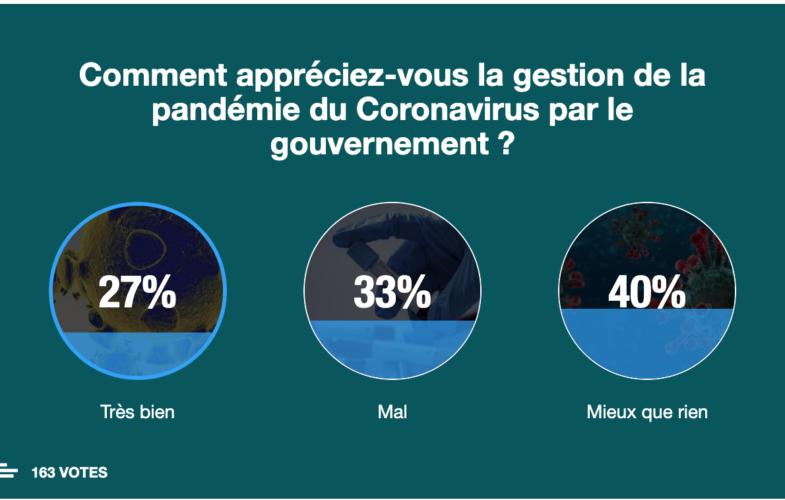 SONDAGE : voici ce que pensent nos lecteurs de la gestion du covid-19 par le gouvernement