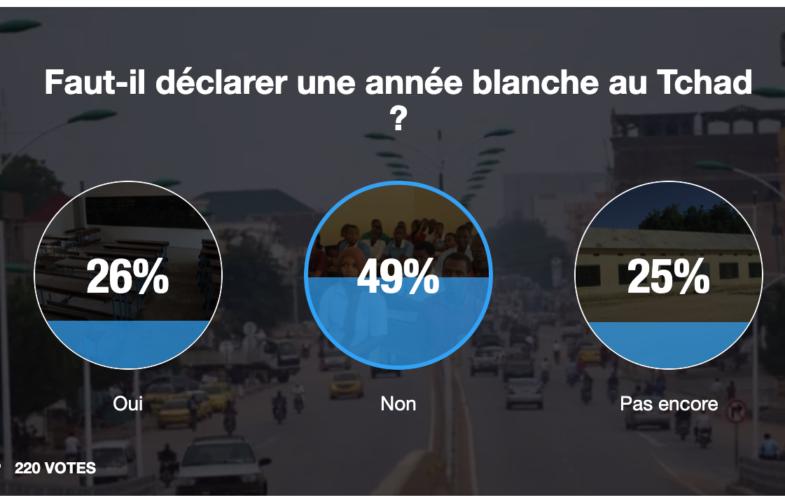 SONDAGE: Les Tchadiens contre une année académique blanche