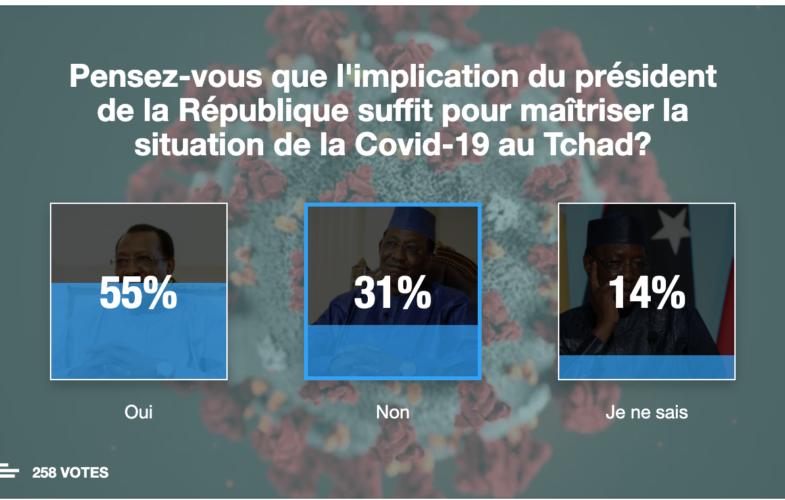 Tchad : des avis contradictoires sur l'implication du chef de l'Etat contre la Covid-19 (Sondage)