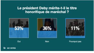 [SONDAGE] Les internautes approuvent le titre de Maréchal du Tchad de Déby