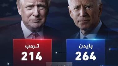 أمريكا: الإنتخابات الأمريكية